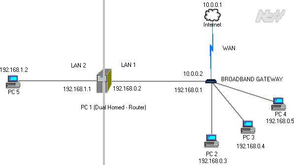 Network Diagram - depicting a dual homed router