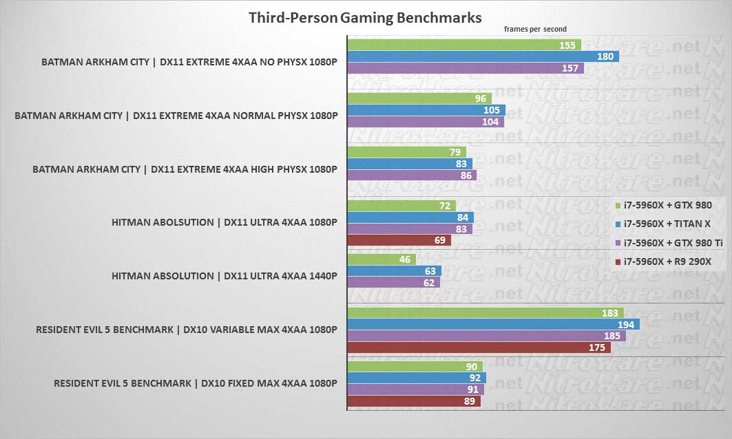 Batman: Arkham City, Hitman: Absolution, Resident Evil 5 Benchmark GTX 980, TITAN X, 980 TI, 290X