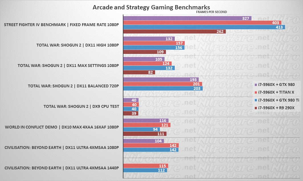 Streetfighter 4, Total War Shogun 2, World In Conflict, Civilisation Beyond Earth benchmark GTX 980, TITAN X, 980 TI, 290X