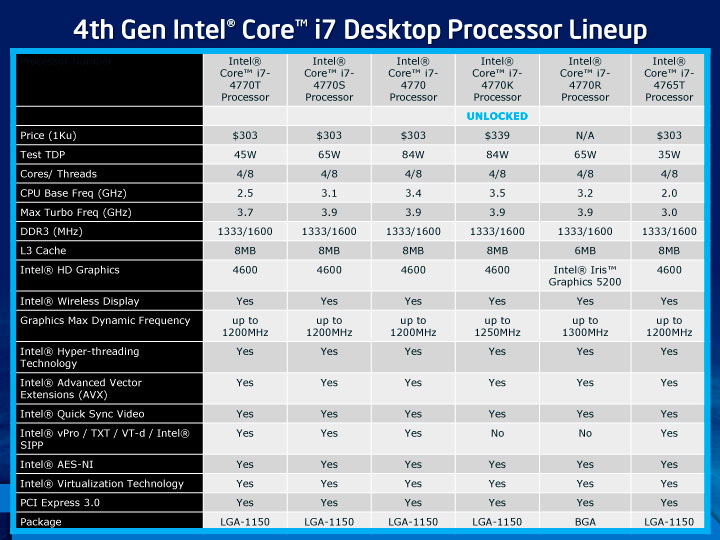 4th Gen Intel Core i7 Desktop Processor Lineup
