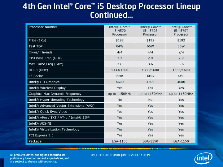 4th Gen Intel Core i5 Desktop Processor Lineup