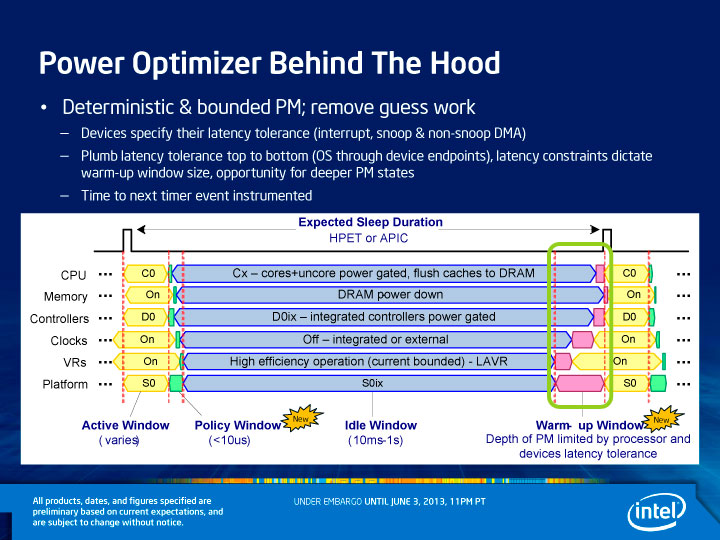 Intel Power Optimizer Function Chart