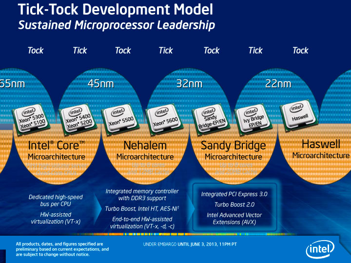Intel Tick-Tock Development Model