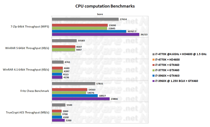 Haswell Core i7-4770K at 4.6GHz CPU specific performance benchmark verus Ivy Bridge i7-3770K and Sandy Bridge-E i7-3960X