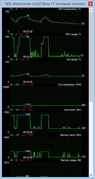 MSI R9 270X HAWK overclock 1300 MHz 3dmark Firestrike afterburner log power temperature voltage clocks boost