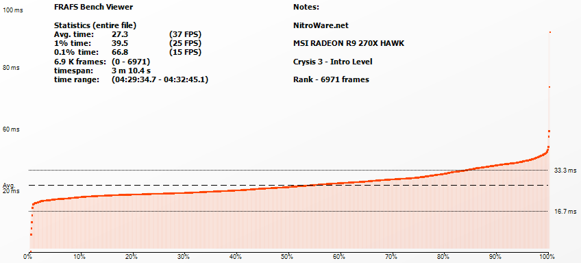 Frame Rating - Crysis 3 Frame Time Rank for MSI R9 270X HAWK