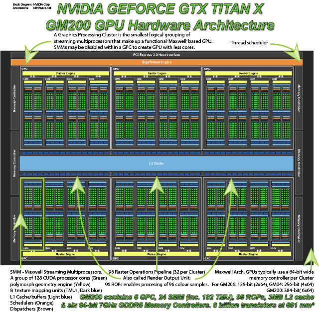 NVIDIA GEFORCE GTX TITAN X - GM200 GPU BLOCK DIAGRAM